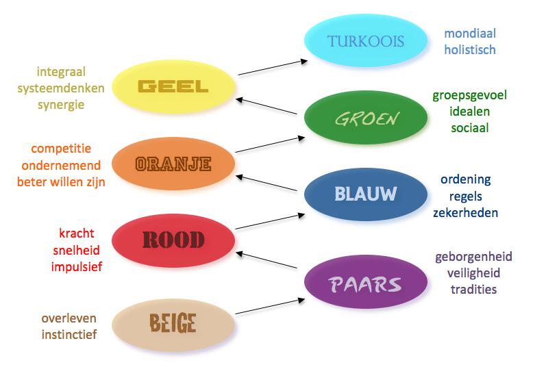 Spiral Nederlands v10