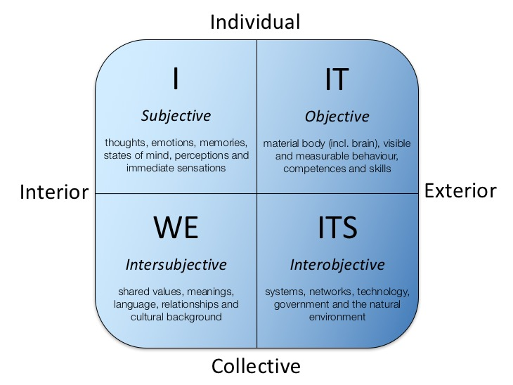 integral theory of polysemy Integral theory equally includes the internal and external dimensions of reality in a coherent whole and can provide a complete insight into today's problems the purpose of this paper is to present, through integral theory, the link between communication, energy base and consciousness development in order to gain a general insight into.